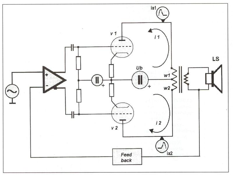 Figura 1. Struttura base di un amplificatore valvolare push-pull convenzionale. Le valvole finali pilotano dei semiprimari avvolti in modo opposto, e la somma dei loro segnali è affidata al trasformatore stesso. Quest'ultimo però non è così simmetrico come viene schematizzato, e può subire fenomeni di magnetizzazione residua del traferro.