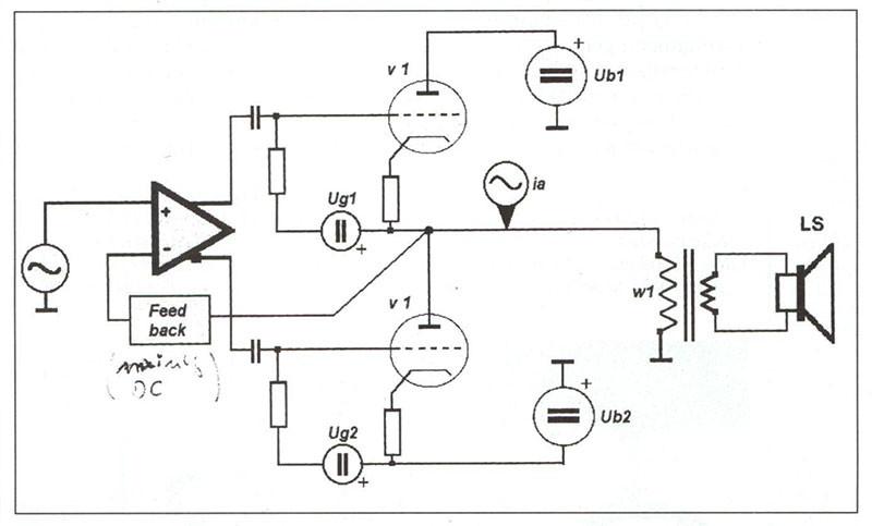 """Figura 2. Struttura base del circuito SEPP (Single Primary Push-Pull) sviluppato dalla T+A. Ciascuna finale è dotata di un proprio alimentatore e la somma delle semionde avviene direttamente all'uscita delle valvole, sicché è facile azzerare la tensione di offset e pilotare senza corrente continua residuale un trasformatore a singolo primario, che può in questo caso anche essere toroidale. Nel VIO tale trasformatore rimane esterno al loop di controreazione, e ciononostante risposta infrequenza e distorsione rimangono eccellenti fino a piena potenza. Piccola nota di colore: la chiosa """"mainly DC"""" è del progettista Lothar Wiemann."""