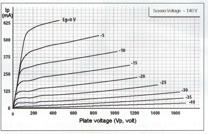 """Figura 3. Esempio di curve di carico del pentodo EL509 in versione """"classica """" (quella montata nel VIO è una variante dell 'originale sviluppata ad hoc per la T+A). Notare la """"mostruosa"""" corrente massima di uscita, che raggiunge i 650 mA con 460 volt di placca."""