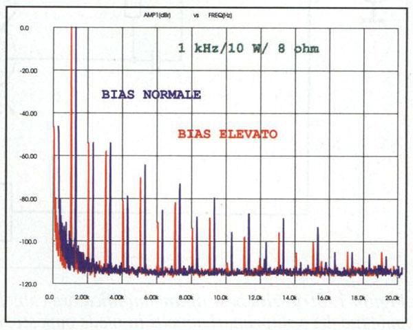 Spettri di un tono puro da 1 kHz, potenza 10 watt, carico 8 ohm. Lo spettro blu, leggermente spostato verso destra per esigenze di comparazione, è relativo alla modalità a bias normale, quello in rosso è con il bias maggiorato. Nella seconda condizione le armoniche di più alto ordine scendono anche di oltre 10 dB.