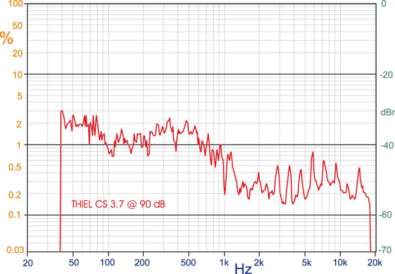 """Il comportamento alla verifica della TND appare di ottimo livello, con la porzione affidata al woofer che a 90 decibel non si discosta dall'uno per cento, mentre salendo ancora in frequenza scende al di sotto dello 0,3 per cento, pur con qualche esitazione dovuta al midrange. Passando alla più impegnativa pressione di 100 decibel, notiamo un innalzamento alle frequenze mediobasse poco inferiore all'aumento del livello imposto, con un andamento appena in evidenza soltanto in gamma bassa. In """"banda da midrange"""" l'aumento di distorsione appare più contenuto, mentre il tweeter sembra in relativa difficoltà con un innalzamento medio di 12 decibel, due in più rispetto all'incremento di segnale ai morsetti del diffusore."""