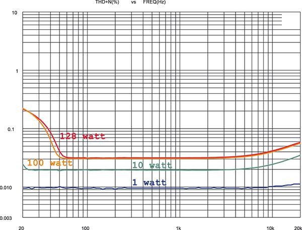 Andamenti frequenza/distorsione su carico di 8 ohm per potenze di prova di 1, 10, 100 e 128 watt. La distorsione del finale Xindak rimane positivamente bassa anche all'estremo acuto: insolitamente, agli alti livelli tende a salire all'estremo basso, pur rimanendo comunque entro limiti ben accettabili (0.21%).