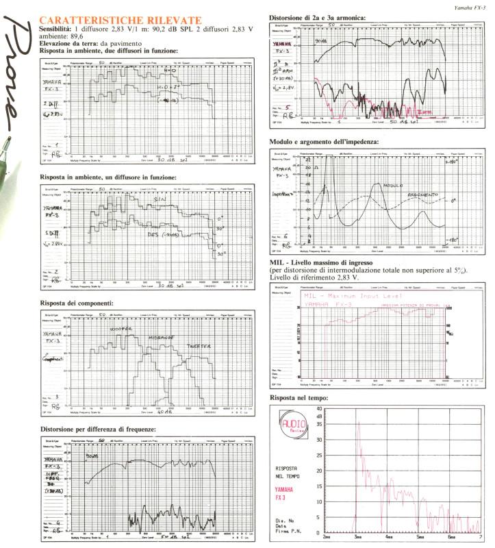 Le misure pubblicate su Audioreview n. 28