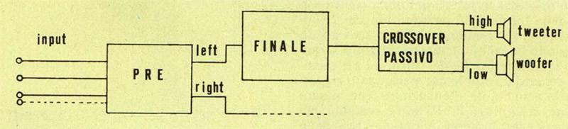Figura ! - Schema a blocchi di un sistema di riproduzione utilizzante un cros.Wierpus.stu)