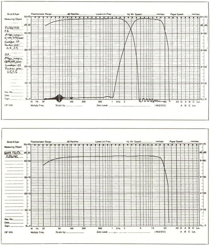 Figura 12 - Grafico della risposta infrequenza del crossover digitale.
