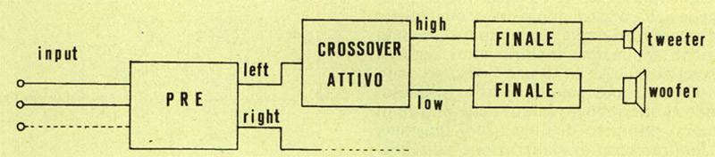 Figura 2 - Schema a blocchi di un sistema di riproduzione utilizzante un crossover attivo.