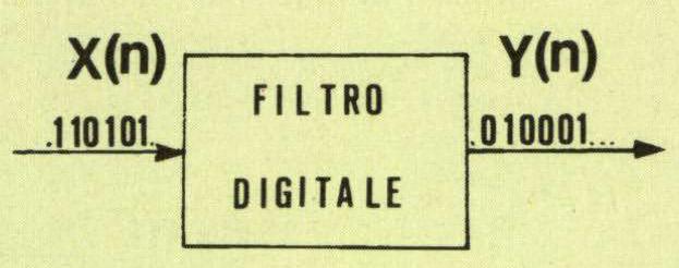 Figura 4 - «Blocco» rappresentante un filtro digitale.