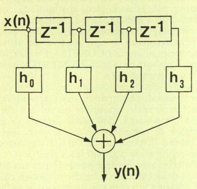 Figura 6 - Schema di funzionamento di un unitario. filtro F.I.R. con tre celle di ritardo.