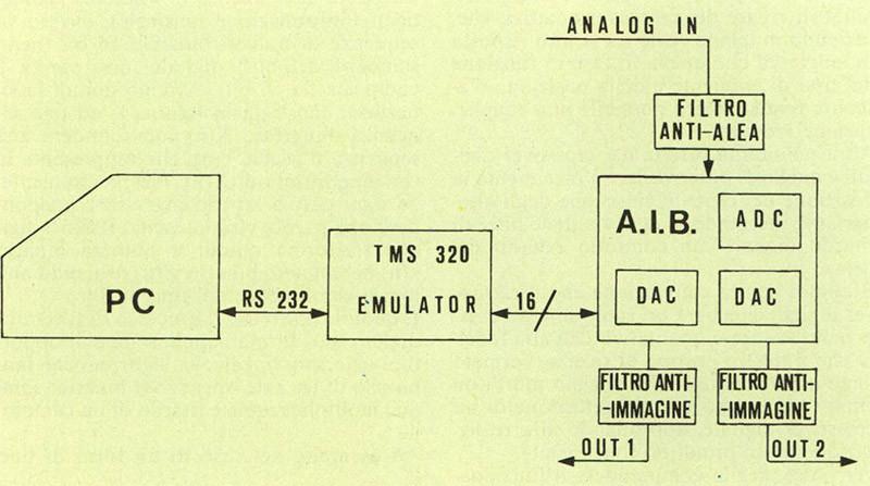 Figura 7 - Schema di funzionamento di un crossover digitale utilizzante un host computer.