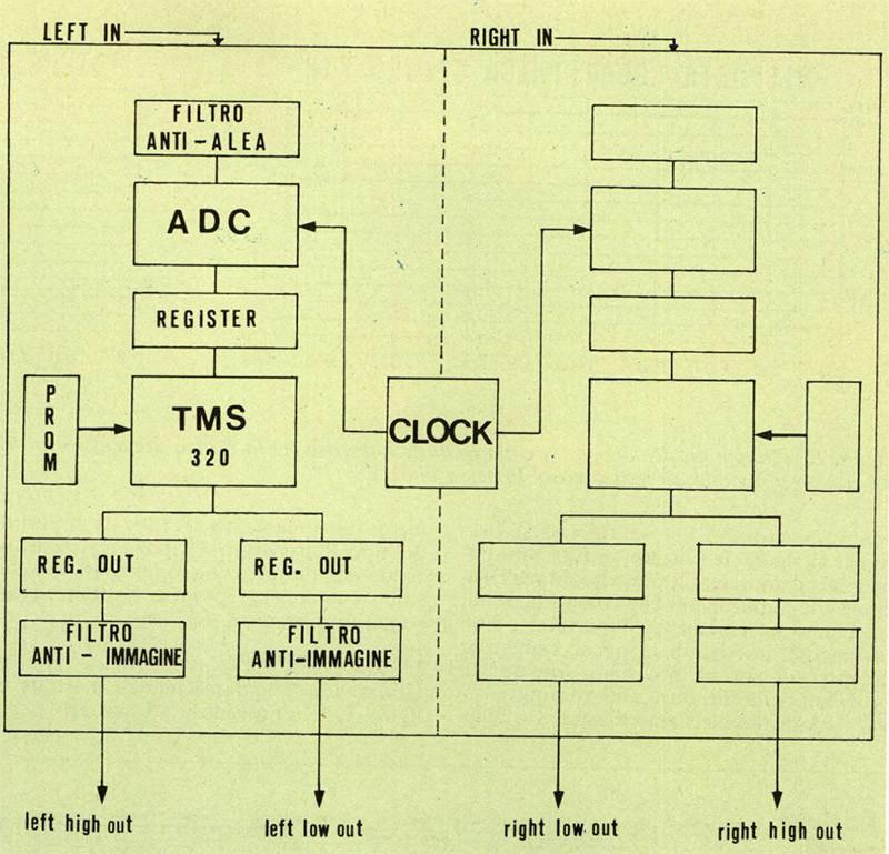 Figura 9 - Schema di funzionamento di un crossover digitale stereo a due vie utilizzante una memoria prom contenente il software.