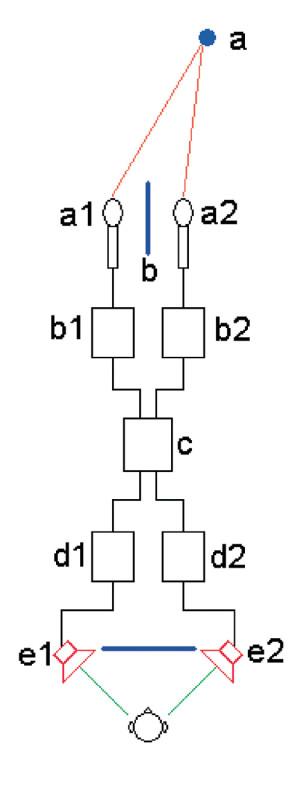 """Figura 1. Rappresentazione di una possibile forma della stereofonia inclusa nel brevetto di Blumlein. La pressione emessa dalla sorgente da localizzare (a) viene ricevuta da due microfoni a pressione (a1 e a2) montati ai lati opposti di una parete di legno (b) che """"serve a fornire ai microfoni le differenze di intensità alle alte frequenze nello stesso modo in cui la testa umana funziona con le orecchie"""". (b1) e (b2) sono preamplificatori microfonici, che confluiscono in un circuito """"modificatore"""" il quale, sulla base di confronti dei segnali somma e sottrazione, trasforma le differenze di fase in differenze di intensità, e consegna tale segnale agli amplificatori finali (d1) e (d2). (e1) e (e2) sono ovviamente gli altoparlanti disposti, in questa ipotesi, ai lati di uno schermo cinematografico."""