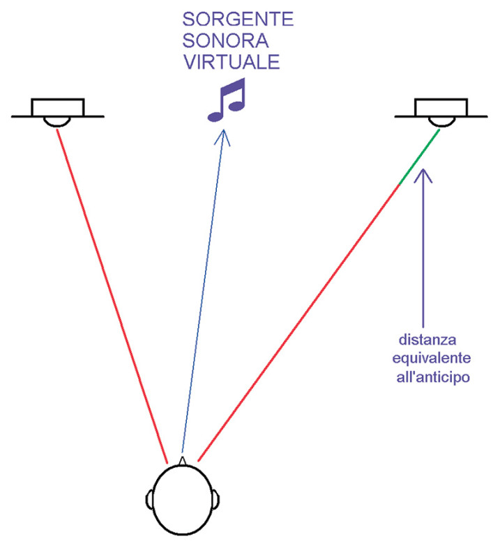 Figura 2. Se si ascolta da un posto diverso (ma non troppo, altrimenti entrano in gioco anche le differenze di livello e di arrivo delle riflessioni) da quello ideale per l'ascolto stereofonico e si anticipa l'altoparlante più lontano di quanto occorre a rendere nuovamente sincroni i segnali, una componente monofonica del segnale (stesso livello su ambo i canali) si ricollocherà al centro virtuale degli altoparlanti stessi. Se invece ci si colloca nel punto centrale ideale e si generano dei piccoli (da centinaia di microsecondi a pochi millisecondi) ritardi relativi, la direzione apparente del suono si sposterà ma in modo non altrettanto univoco ed omogeneo.