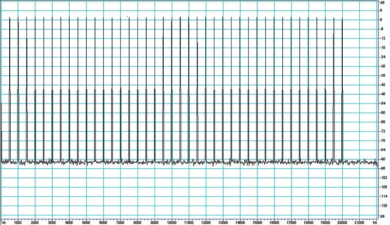 Figura 2. Spettro di un segnale multitono da 40 sinusoidi equipotenti ed equispaziate in frequenza (500 Hz), usato per testare la bontà dell'encoder software DTS.