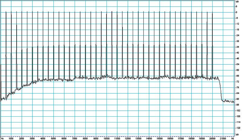 Figura 4. Come Figura 3, ma rumore rosa assegnato al canale frontale destro.