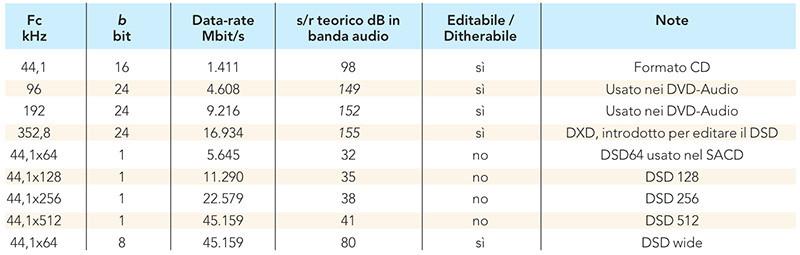 Il DSD suona meglio del PCM? - AudioReview