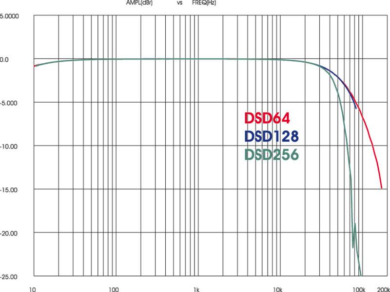 """Un grafico """"storico"""", la prima misura di risposta in frequenza su un DAC in DSD256...  Dato che la filtratura analogica di uscita era stata ovviamente dimensionata per moderare il rumore del DSD64, per poter apprezzare la maggiore estensione del DSD256 abbiamo espanso la scala a 5 dB/divisione. In DSD128 la curva si ferma ad 83 kHz (-6 dB), ma in DSD256 si raggiungono i 170 kHz (-15 dB)."""