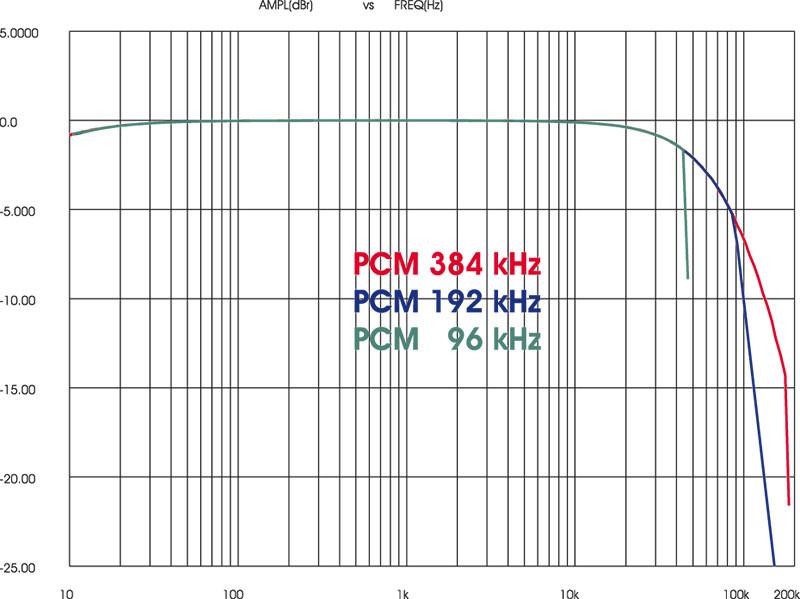 Per confronto riportiamo anche la risposta in PCM. L'estensione utile a 192 kHz di Fs equivale a quella ottenuta in DSD128, e quella a 384 kHz equivale all'estensione utile in DSD256.