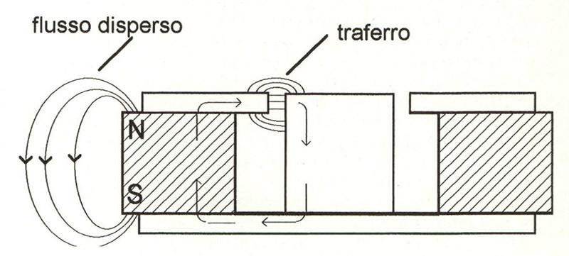 Figura 2. Complesso magnetico.