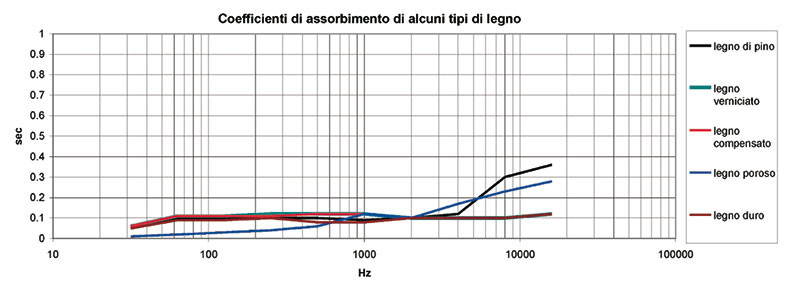 Figura 1 - Coefficienti di assorbimento di alcune essenze lignee (esclusi i legni morbidi - balsa - o duri - radica).