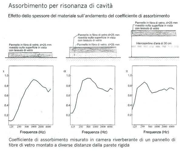 Figura 2 Assorbimento per risonanza di cavità: effetto dello spessore sull'andamento del coefficiente di assorbimento.