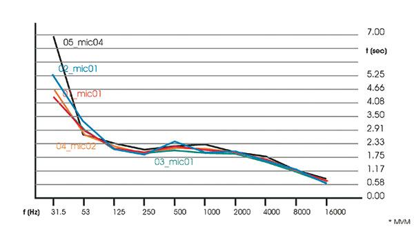 """Figura 8 - La curva descrive i tempi di riverberazione rilevati strumentalmente nella sala grande da Fabrizio D'Ovidio (esperto tecnico del suono e impiantista audio e video, che ringraziamo per la disponibilità e l'attenzione). In nero la risposta del tempo di riverberazione medio. L'andamento ad """"esse"""" mostra il consistente assorbimento in medio-bassa (tra 125 e 250 Hz) frequenza con risalita tra 1000 e 2000 Hz."""