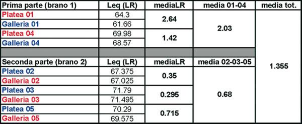 Figura 16 - Il livello medio di tutti i campioni musicali presi in esame può essere ritenuto più interessante. Se fossimo in campo libero, la diminuzione di livello tra i due punti di rilevamento (B1 - B2) corrisponderebbe a circa 2,7 dB.