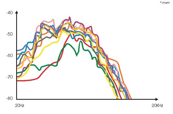 Figura 17 - Risposte in frequenza medie dei vari campioni musicali presi in esame.