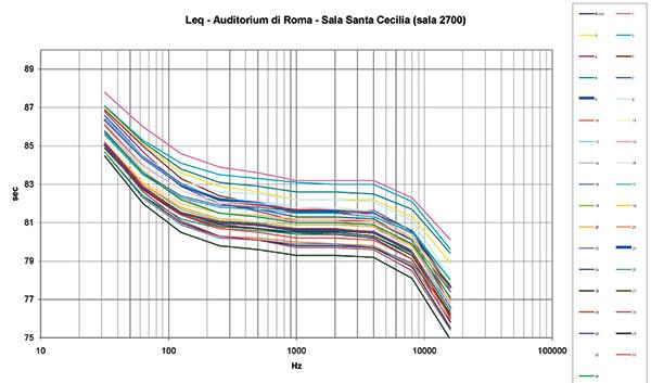 Figure 21A-21B - Simulazione acustica del Leq della sala grande (Santa Cecilia, sala 2700), effettuata con il programma Ramsete.