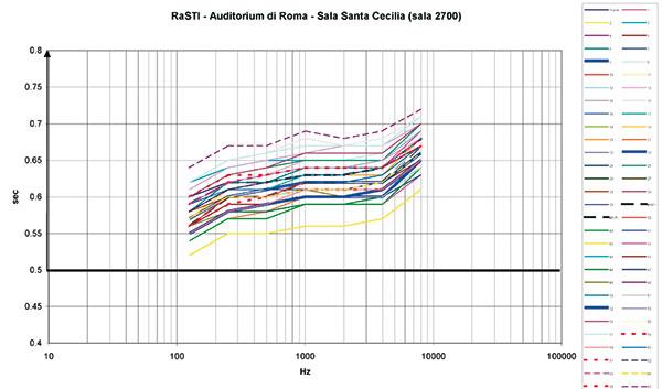 Figure 24A-24B - Indice RASTI: rileva il livello di intelligibilità del parlato (al di sopra di 0.6 l'intelligibilità è buona).