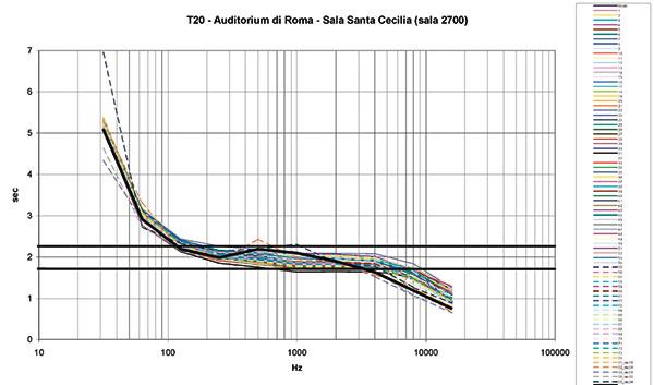 Figura 25 - Simulazione dell'andamento del tempo di riverberazione (T60) confrontata con la media dei tempi di riverberazione misurati da Fabrizio D'Ovidio (curva nera).