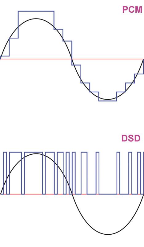 Figura 1. Esemplificazione del funzionamento della modulazione Pulse Code Modulation multibit rispetto a quella Direct Stream Digital.