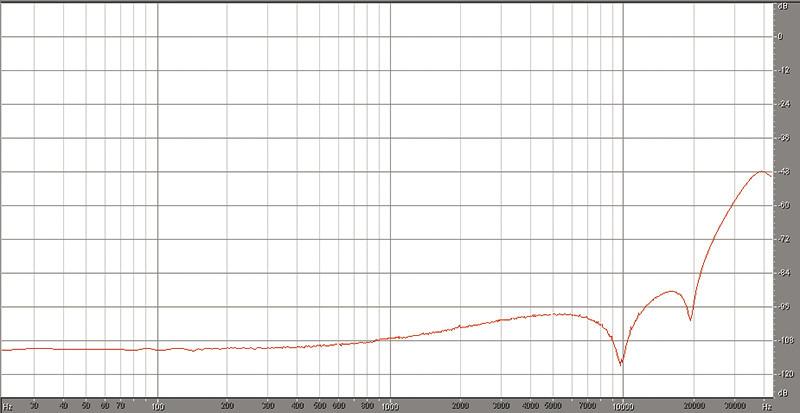 Figura 2. Andamento spettrale della densità lineare di rumore per un segnale DSD64, rappresentazione su scala logaritmica delle frequenze da 20 a 44.100 Hz.