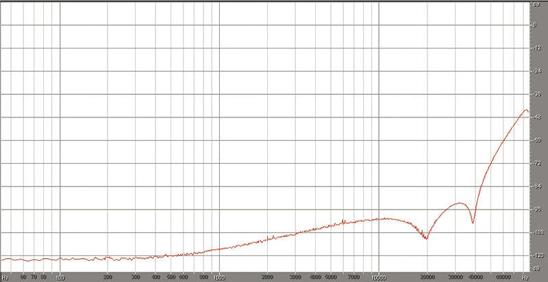 Figura 3. Andamento spettrale della densità lineare di rumore per un segnale DSD128, rappresentazione su scala logaritmica delle frequenze da 40 a 88.200 Hz.