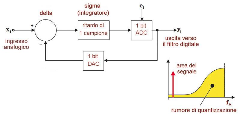 """Figura 4. Struttura di un modulatore sigma-delta del primo ordine. Come si comprende facilmente il nome deriva dalla presenza di un integratore """"sigma"""" e di un modulatore """"delta"""", l'intero processo consistendo in sostanza nel """"sommare differenze"""". In matematica le somme sono associate alla lettera greca """"Σ"""", le differenze alla lettera """"Δ""""."""