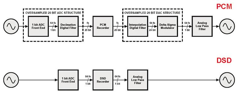 Figura 5. Schematizzazione dei processi di conversione di una catena AD+DA PCM e di una DSD.