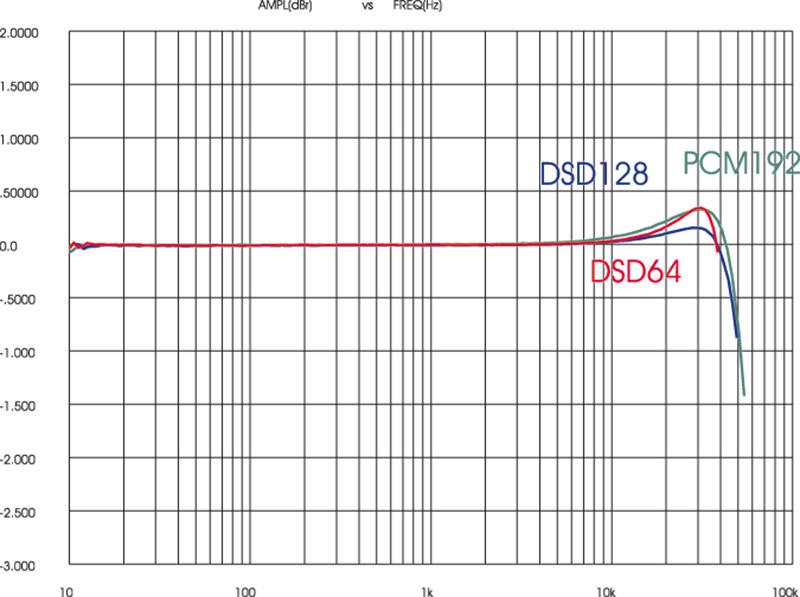 Figura 6. Korg DS-DAC100, risposta in frequenza in PCM192/DSD64/DSD 128.