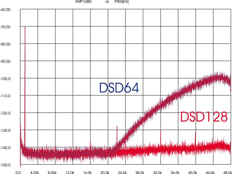 Figura 7. Korg DS-DAC100, spettri in banda 48 kHz di un tono da 1 kHz/ -70 dB, codifica DSD64 e DSD128.