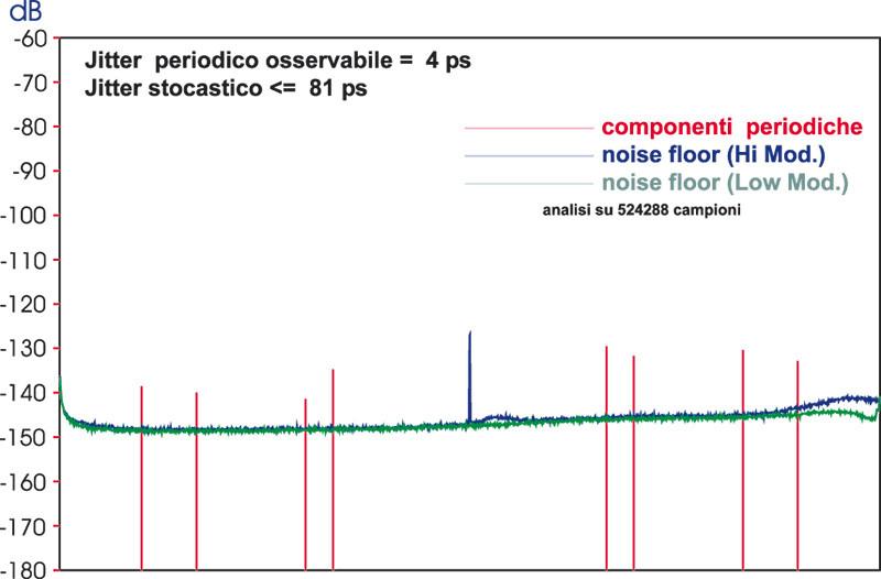 Figura 8. Korg DS-DAC100, jitter test in DSD128 con tono di prova a 24.000 Hz.