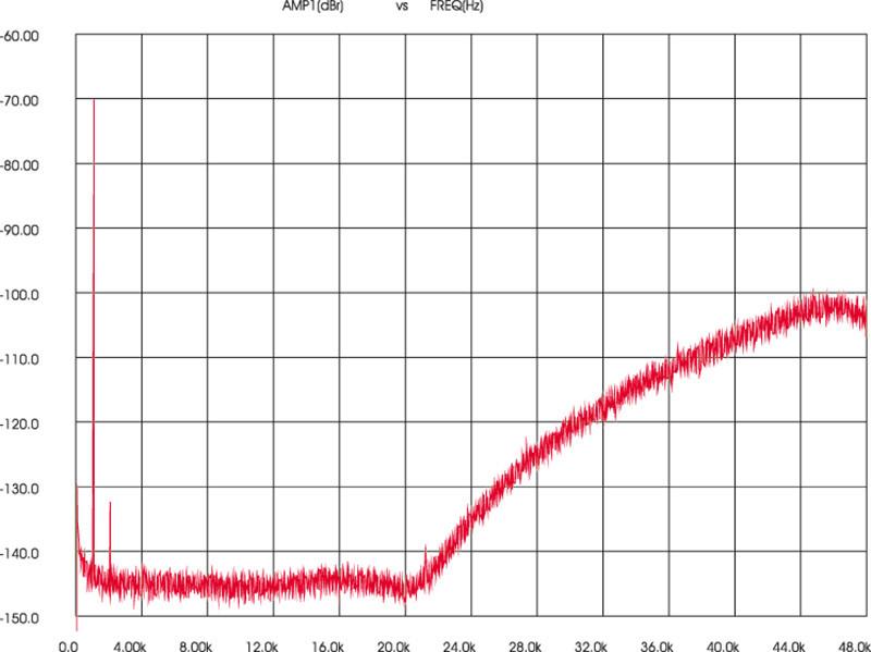 Figura 9. Asus Essence 3, spettro in banda 48 kHz di un tono da 1 kHz/-70 dB, codifica DSD64.