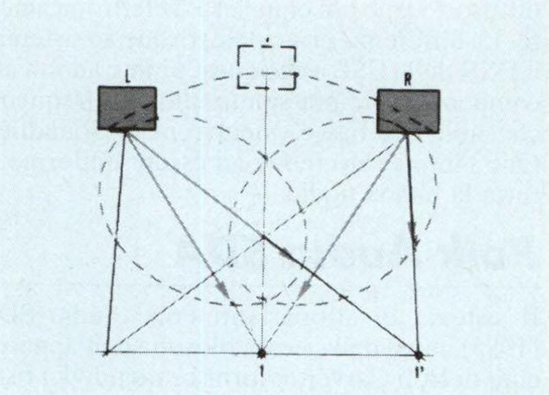 Figura 11 - II sistema DSR prevede di distri buire in senso orizzontale, ed in modo non convenzionale, lo spettro audio in funzione dell'angolo di emissione. Con questa tecnica, unita alla distribuzione dello spettro anche sul piano verticale, la prospettiva e la timbrica della scena acustica permangono invariate per qualsiasi posizione di ascolto.