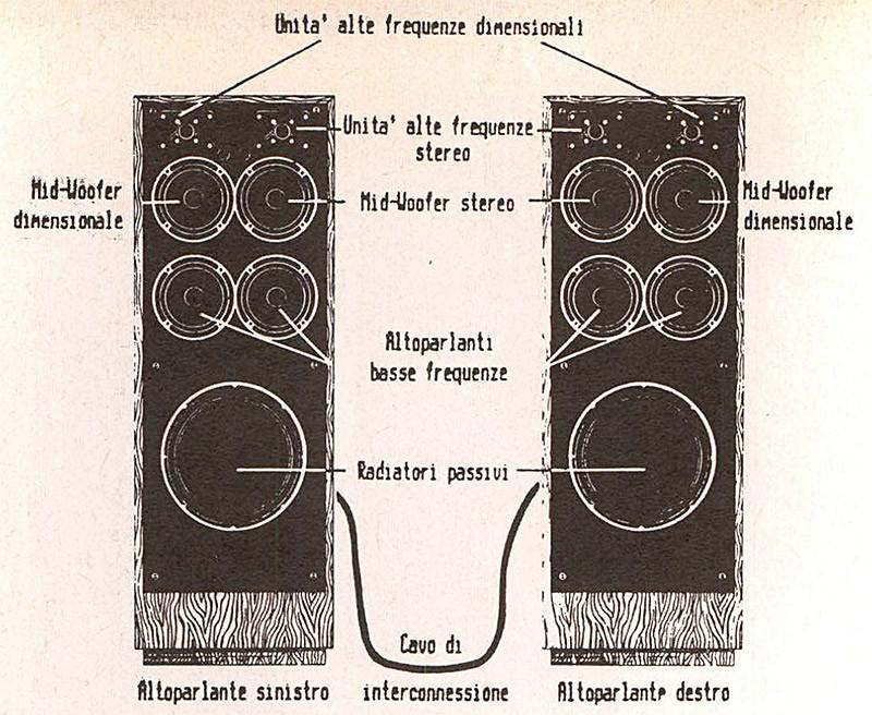 Figura 14 - Configurazione di un sistema Folk Audio SDA. Ogni diffusore è costituito da due gruppi di altoparlanti distinti: quello più interno è quello principale, mentre l'altro si occupa di fornire il segnale dimensionale.