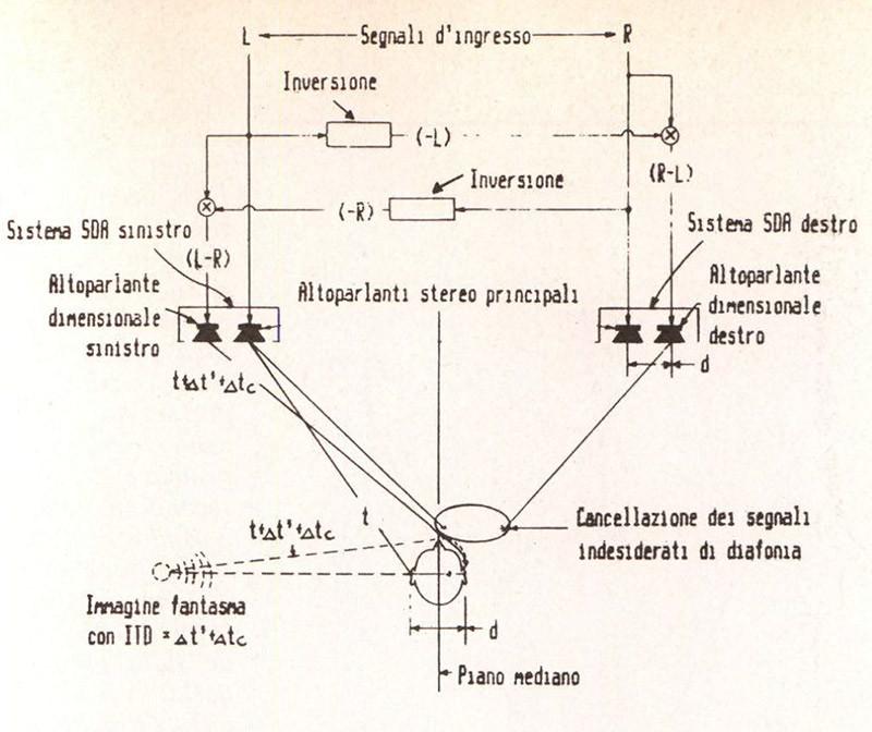 Figura 15 - Schema di funzionamento di un sistema SDA. La larghezza ottimale della scena acustica si ha quando l'ascoltatore forma un triangolo equilatero con gli altoparlanti.