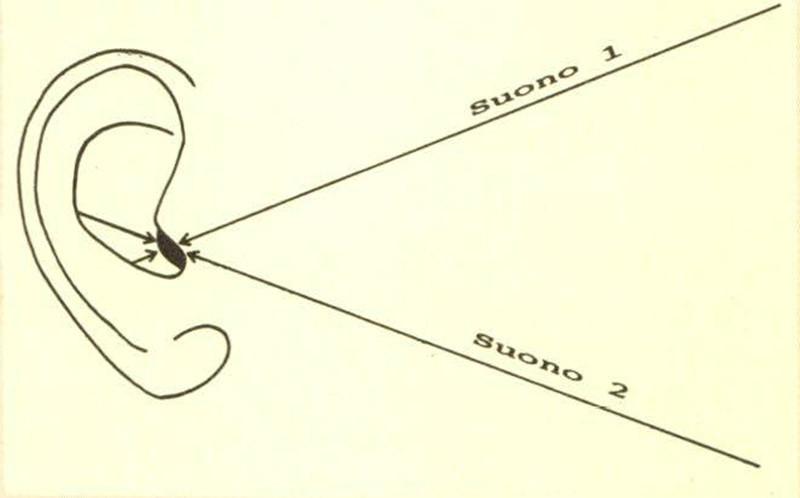 Figura 4 - II suono in arrivo all'orecchio viene riflesso dalla parte posteriore della conca. A causa della geometria di quest'ul tima, man mano che l'angolazione vertica le della sorgente sonora cresce la geome tria del padiglione auricolare fa sì che il ritardo di percezione del suono riflesso sia sempre più piccolo.