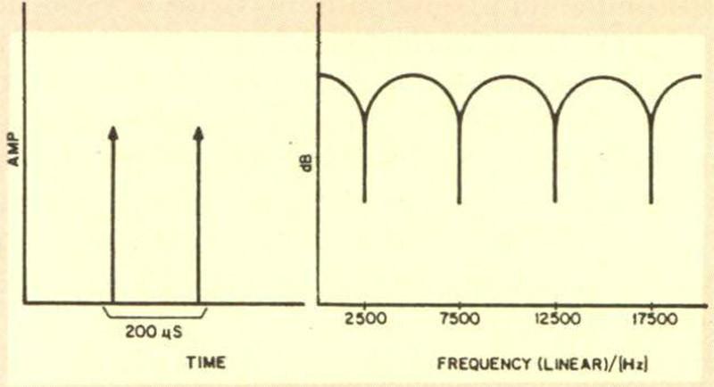 Figura 5 - L'inviluppo dello spettro di due impulsi sonori, separati da un certo tempo t, è caratterizzato, nel dominio della fre quenza, da una serie di minimi posti a distanza n!2t.