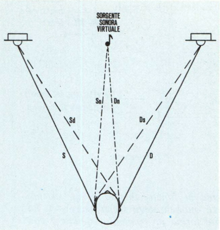Figura 8 - Durante la percezione di un suono generato da una sorgente sonora, nella realtà l'ascoltatore è raggiunto da due stimoli diversi, quello all'orecchio destro e quello all'orecchio sinistro. Nel caso di suono riprodotto da due trasduttori distinti l'ascoltatore è raggiunto da ben quattro stimoli.