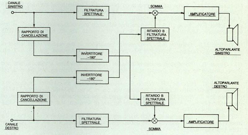 Figura 9 - Schema a blocchi del generatore di ologramma sonoro di Bob Carver.