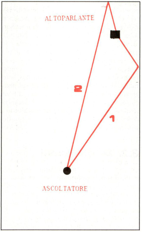 Figura 1 - Nel disegno sono riportati i percorsi di due riflessioni primarie (di ordine 1), pro venienti rispettivamente dalla parete sinistra e da quella frontale di una stanza a pianta rettangolare. Le riflessioni primarie sono sei, una per ogni parete della stanza.