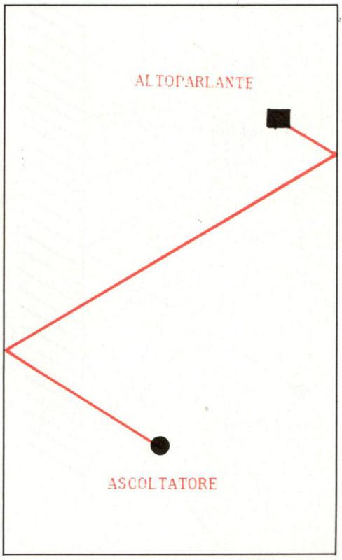Figura 2 - Percorso di una riflessione di ordine 2, che interessa cioè due pareti. Le riflessioni del secondo ordine sono 30, infatti si dovranno considerare a due a due tutte le coppie di pareti possibili.