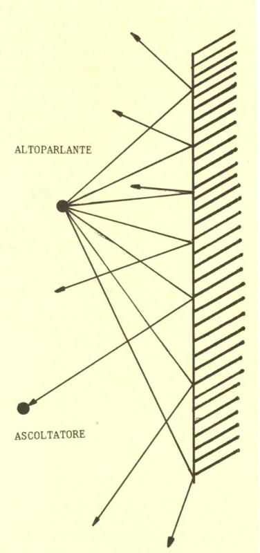 Figura 4 - Degli infiniti «raggi» uscenti dalla sorgente acustica solo uno raggiunge l'ascolta tore, mentre tutti gli altri, nel caso l'emissione avvenga in un ambiente chiuso, contribuisco no alle altre riflessioni di ordine più elevato.