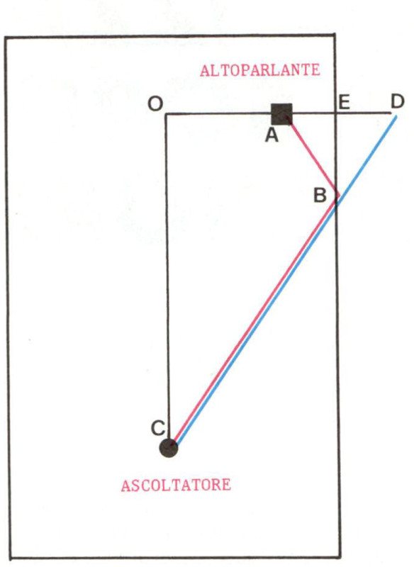 Figura 5 - Applicando le leggi dell'ottica geo metrica ed il metodo delle immagini si riesce a calcolare in maniera semplice il percorso di un suono riflesso. La misura del percorso ABC, che nella figura vediamo tracciato in rosso, è numericamente uguale a quella del percorso DBC, tracciato in blu; infatti i due triangoli ABE e DBE sono uguali per costruzione. L'ascoltatore vede in pratica un altro altopar lante nella posizione D.